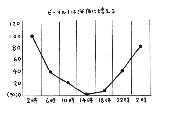 ビーマル1増加推移グラフ