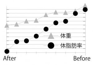 花村さんグラフ