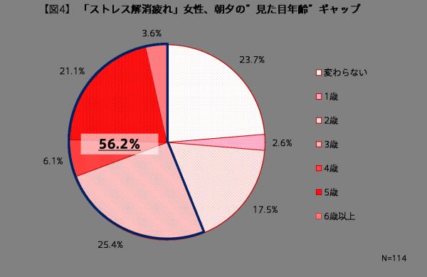 見た目年齢円グラフ