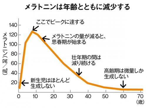 メラトニン減少グラフ
