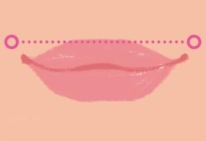 口角 理想のライン