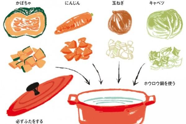 ファイト ケミカル スープ まずい