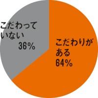 女医ドリンク 水・円グラフ