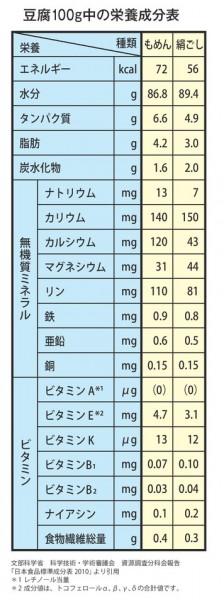 豆腐 成分表