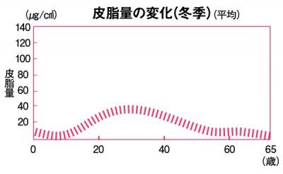 エイジングケア 皮脂量図表