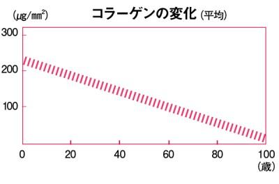 エイジングケアコスメ コラーゲン図表