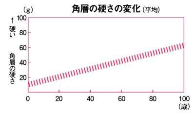 エイジングケアコスメ 角質図表