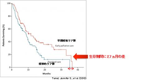 緩和ケア導入後のグラフ