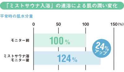 ミストサウナ入浴の潤い変化グラフ