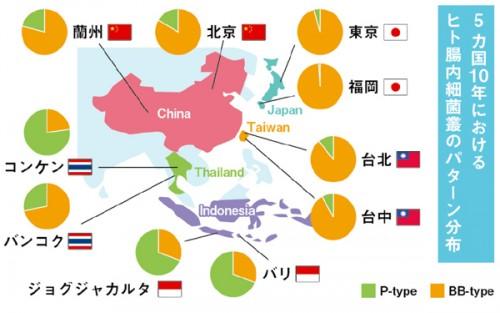 日本の子どもたちは、悪玉菌が少ないという特徴があります。でも、その反面アレルギーなどの疾患が増加。今後も長期タームで研究が進められるもよう。