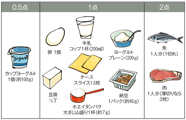 """正しい""""タンパク質""""ライフ PART6..."""