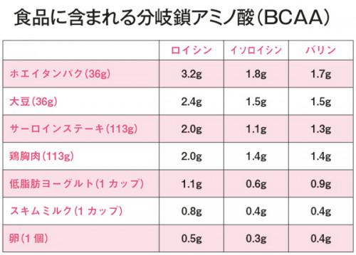 MyAge_009_065-BCAA表