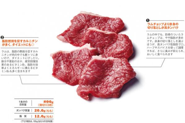 """正しい""""タンパク質""""ライフ PART4/高タンパク質食材徹底研究!【肉】②"""