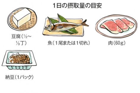 """正しい""""タンパク質""""ライフ PART6/タンパク質を過不足なくとるためのコツQ&A①"""