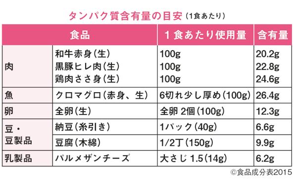 斎藤糧三先生が推奨 糖質制限&タンパク質摂取の方法