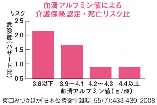 MyAge_009_060-グラフ1
