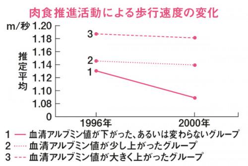 MyAge_009_060-グラフ2