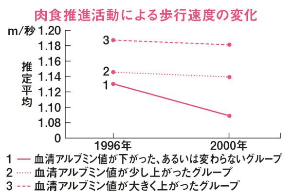 """正しい""""タンパク質""""ライフ PART5/熊谷 修先生おすすめのタンパク質の取り方①"""