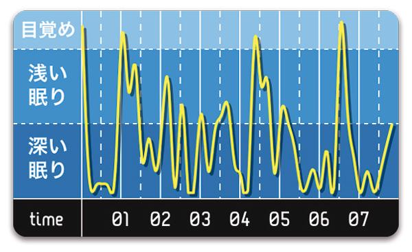 寝つきはよいが、その後深く眠っているときがほとんどない状態が判明