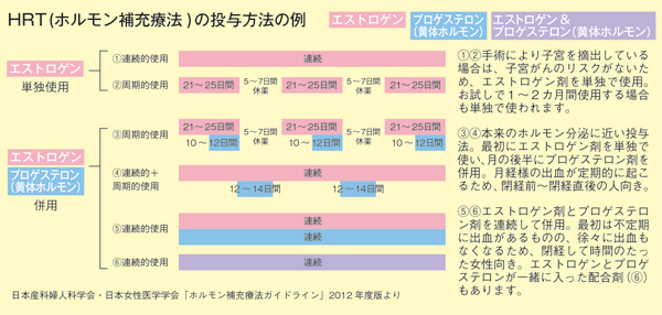 myage_010_059-HRTの投与方法例表