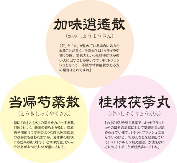 MyAge_010_062-更年期の三大漢方薬