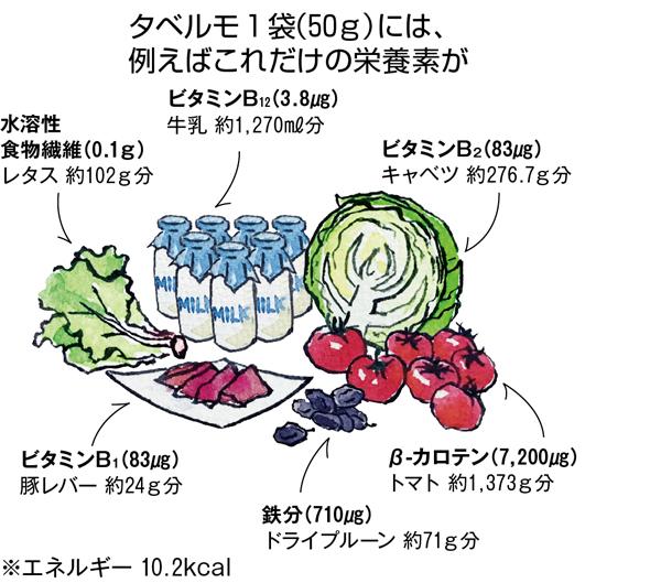 みどりの抗酸化パワー スピルリナ 栄養素