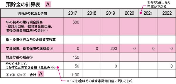 0-預貯金の計算表 A(初めの姿)