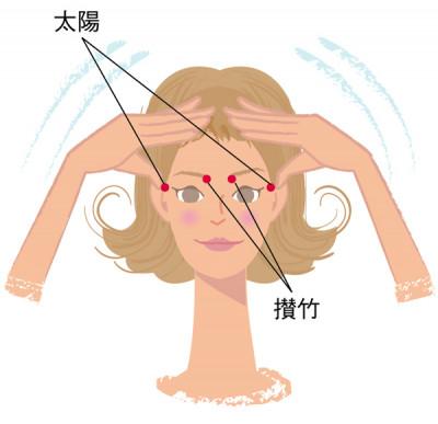 攅竹と太陽のツボを、指の腹を使い、気持ちいい圧で押します。それぞれ5秒押して離す。これを3セット行います