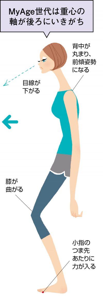 痩せ体質 重心の軸