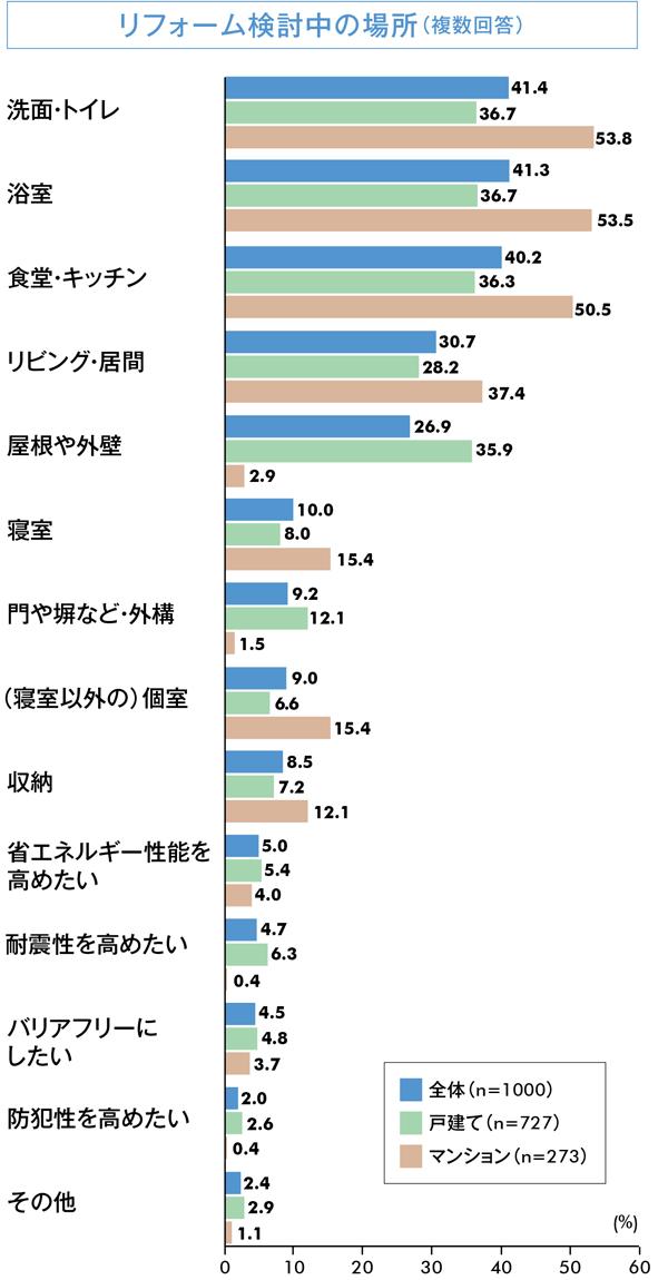 健康リフォーム 検討中グラフ