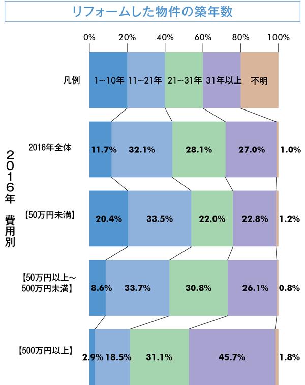 健康リフォーム 築年数グラフ