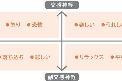 ストレスをケアするstep1&step2:自分の感情を知る
