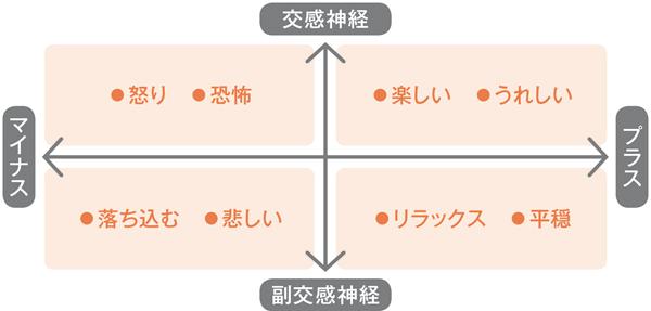 心の整理術 ステップ1