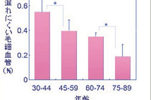 医療と美容の最先端!? 「毛細血管ケア」がますます重要な理由/前編 45歳を境に老化が進み、全身の不調につながります