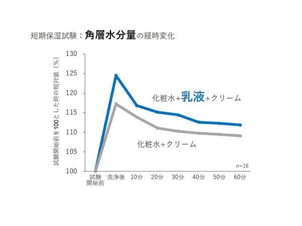 ジェノマーTU_グラフ