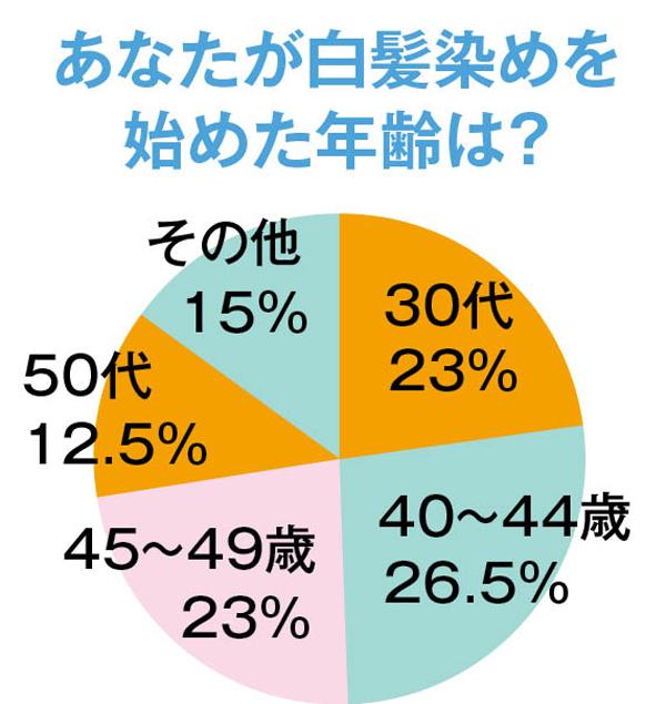 白髪対策 円グラフ1
