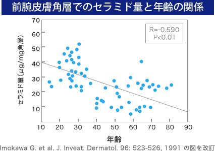 エーザイTU_graph