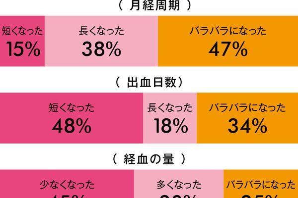 【読者アンケート】経血の量や色の変化は?/こんなに違う!「閉経」のイメージと実際(後編)