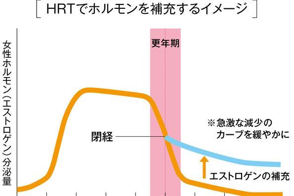 婦人科医・対馬ルリ子先生提案/更年期・閉経後も元気に過ごすための「OC」「HRT」とは