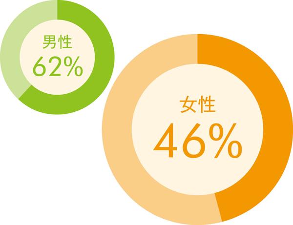 がんサバイバー 円グラフ