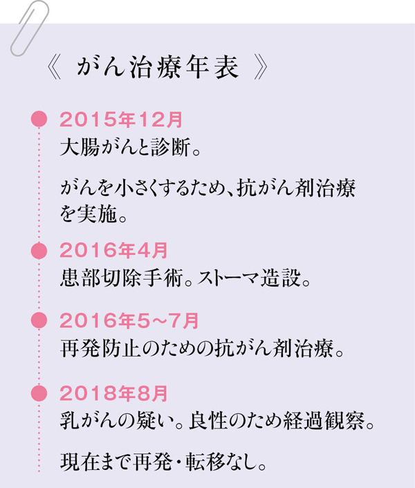 がんサバイバー 内田春菊さん治療年表