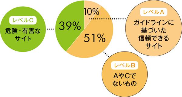 がんサバイバー コラムグラフ