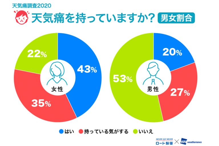女性の8割が「天気痛」持ち!台風シーズンをどう乗り切る?対処法は?