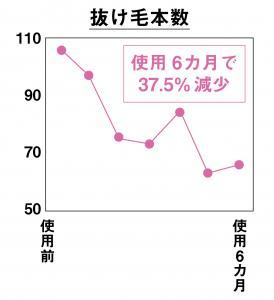 抜け毛本数のグラフ