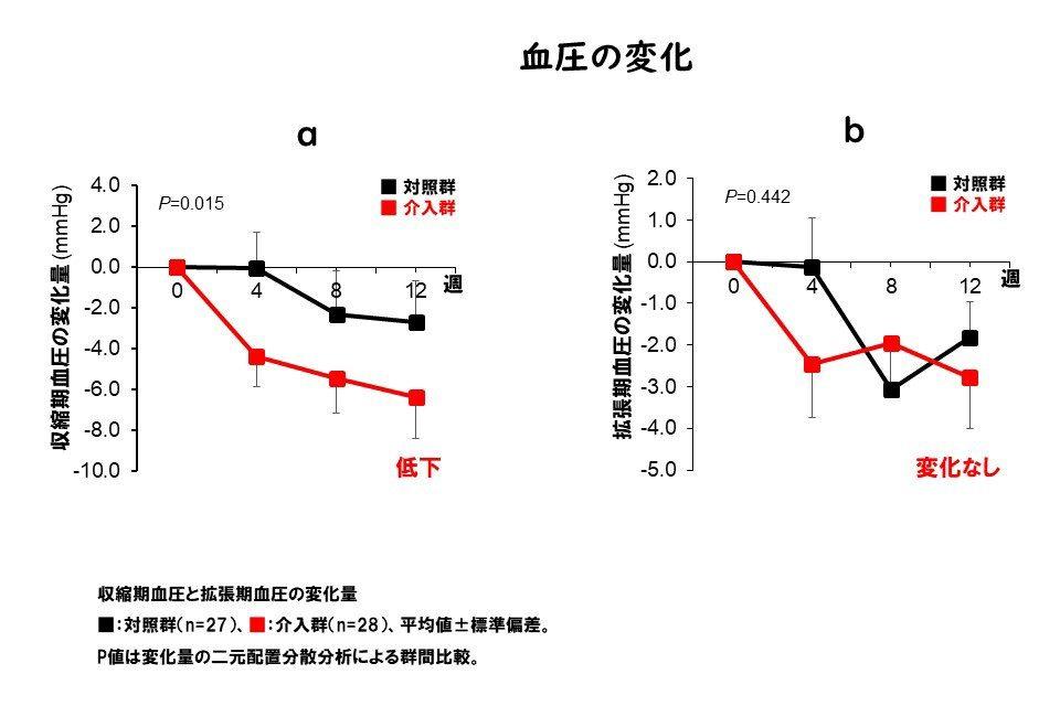 アジア初の発見!起床後&寝る前2時間以内に習慣的に水を摂ることで血圧や腎機能が整う⁉