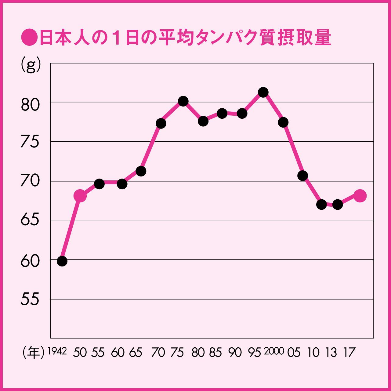 ●日本人の1日の平均タンパク質摂取量