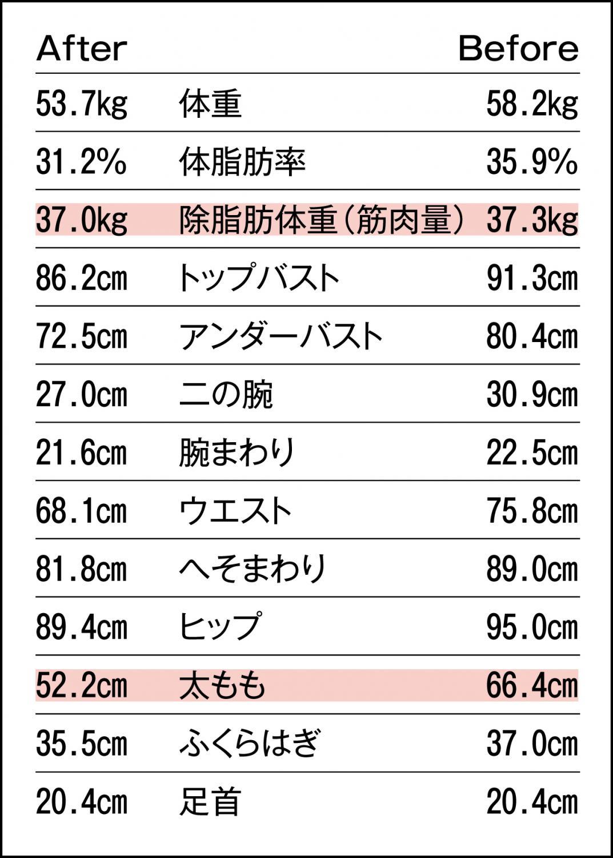 サナ子さんの全体の増減値