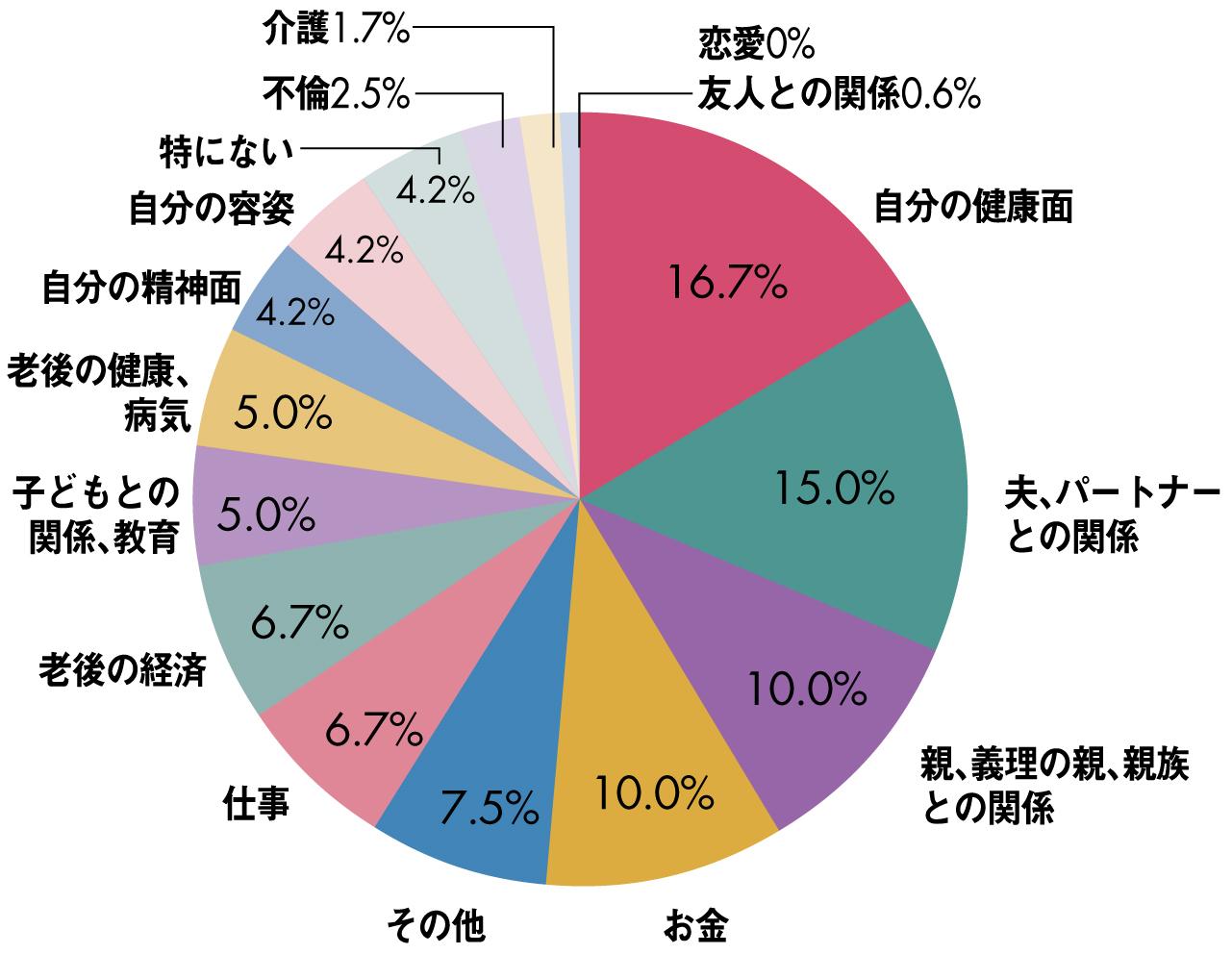 いちばん悩んでいることの円グラフ
