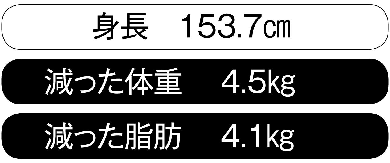 サナ子さん3ヶ月間の増減値