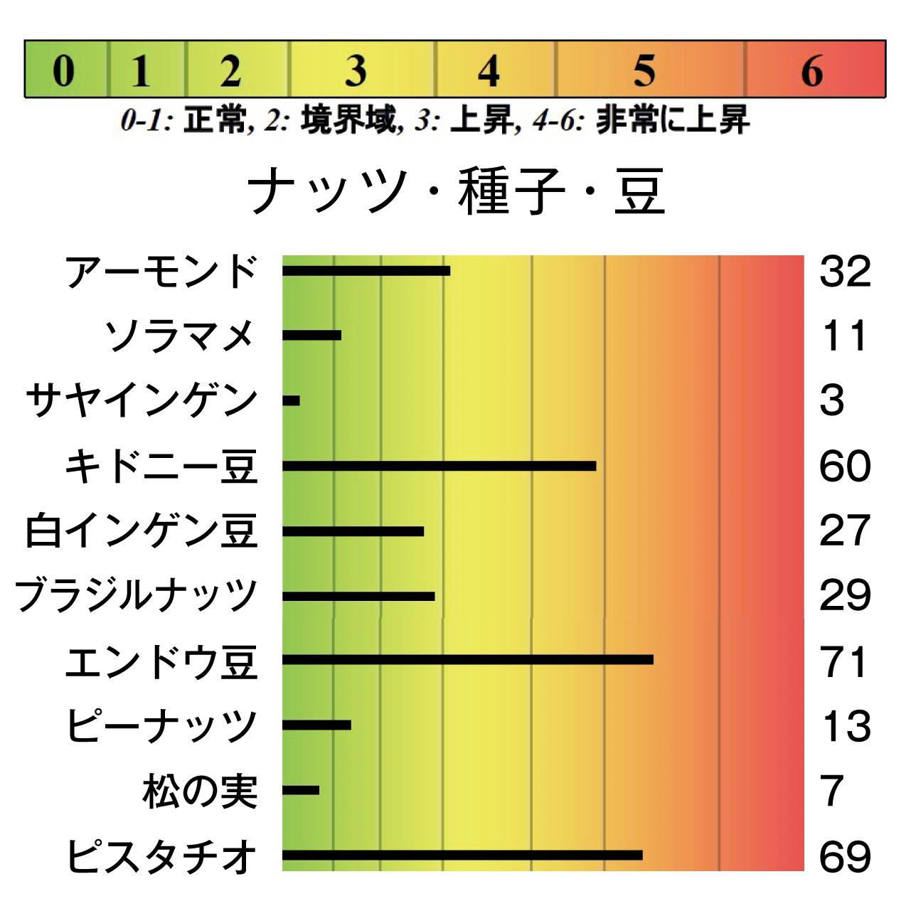 ナッツ・豆・種子アレルギー検査結果
